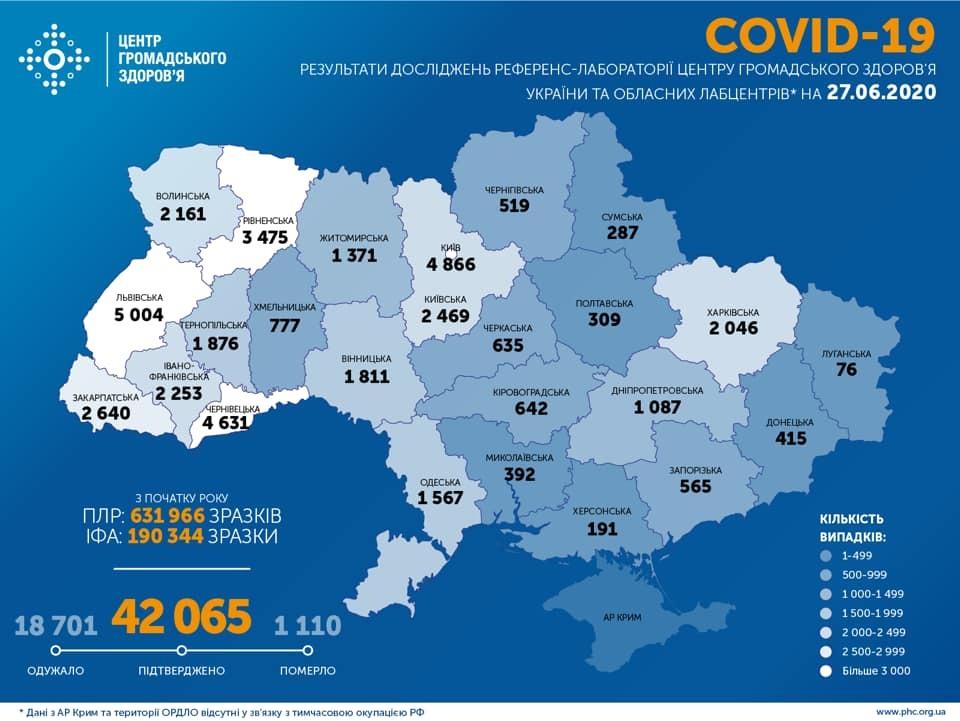 Украина держит высокий темп распространения COVID-19: статистика на 27 июня