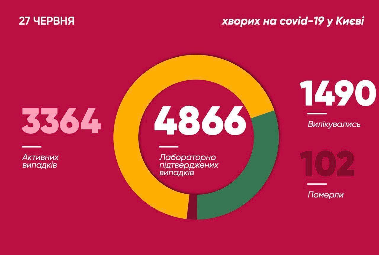 В Киеве резко увеличилось количество заразившихся COVID-19: свежая статистика