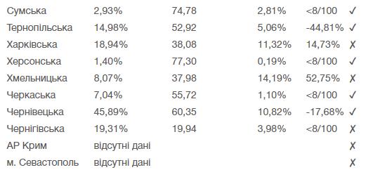Названы области в Украине, которые готовы ослабить карантин