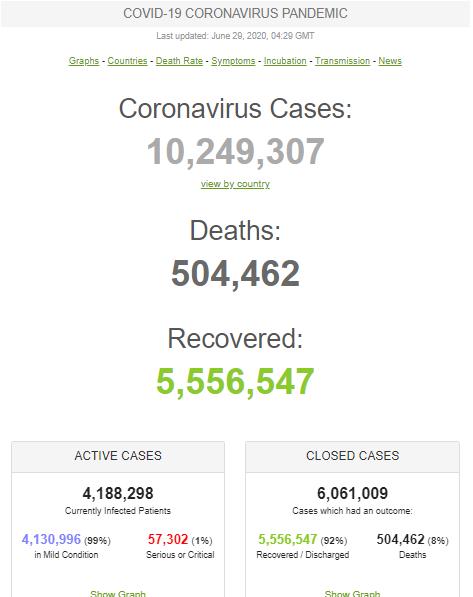 Ситуація з коронавірусом у світі
