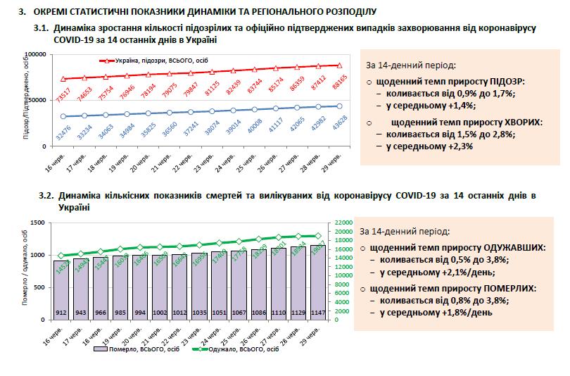 Динамика распространения коронавируса в Украине