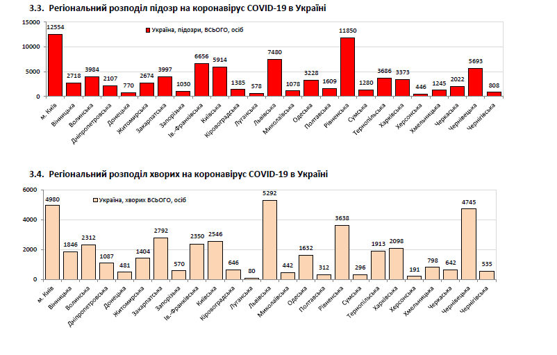 Актуальная статистика коронавируса
