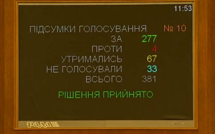 В Україні хочуть втричі підняти штрафи для пішоходів: підсумки першого голосування Ради
