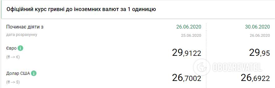 Курс валют 30 червня (НБУ)
