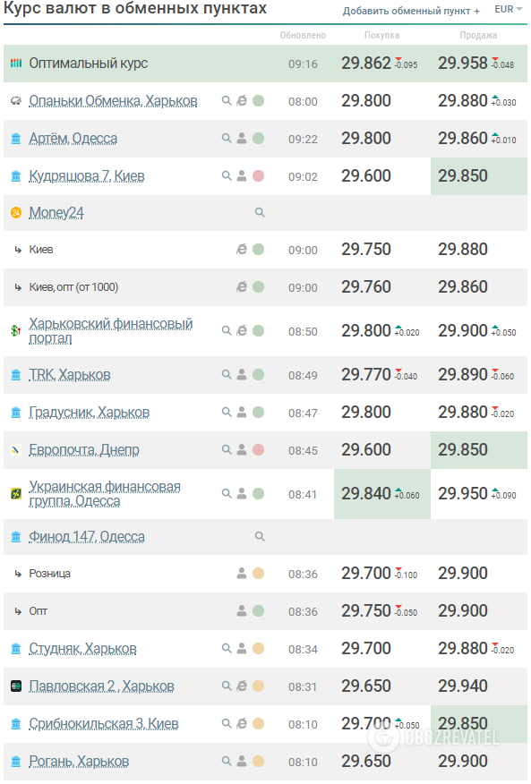 Курс валют 30 червня (kurs.com.ua)