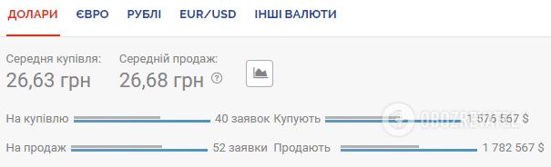 Курс валют 30 червня (Мінфін)