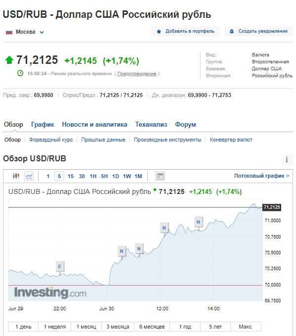 Курс валют на Московській біржі
