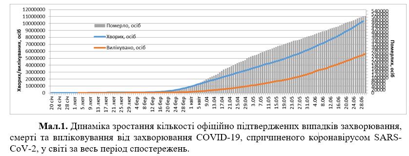 COVID-19 заразились более 10,5 млн: статистика на 30 июня. Постоянно обновляется