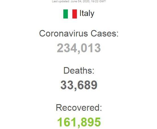 В Італії залишилося 38 тисяч хворих