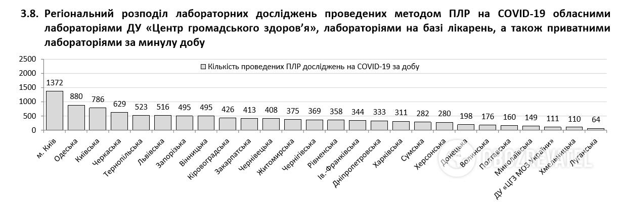 Коронавирус вдруг с новой силой ударил по Украине: статистика Минздрава на 4 июня