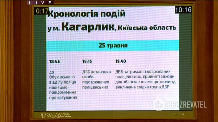 Хронология событий в Кагарлыке