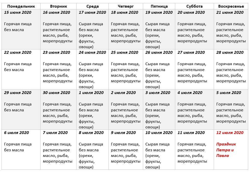 Петров пост 2020: календарь питания