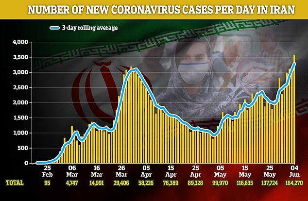 График с количеством заболевших коронавирусом в Иране