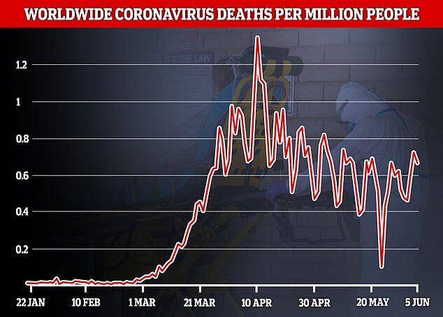 В мире заметили положительную тенденцию COVID-19