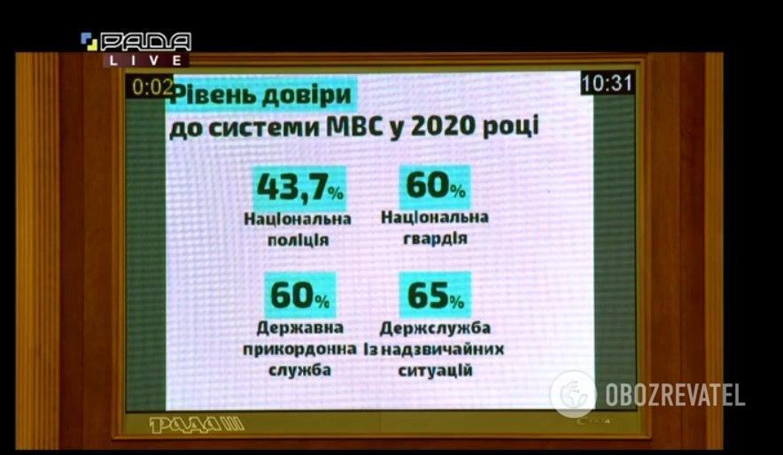 Уровень доверия украинцев к системе МВД