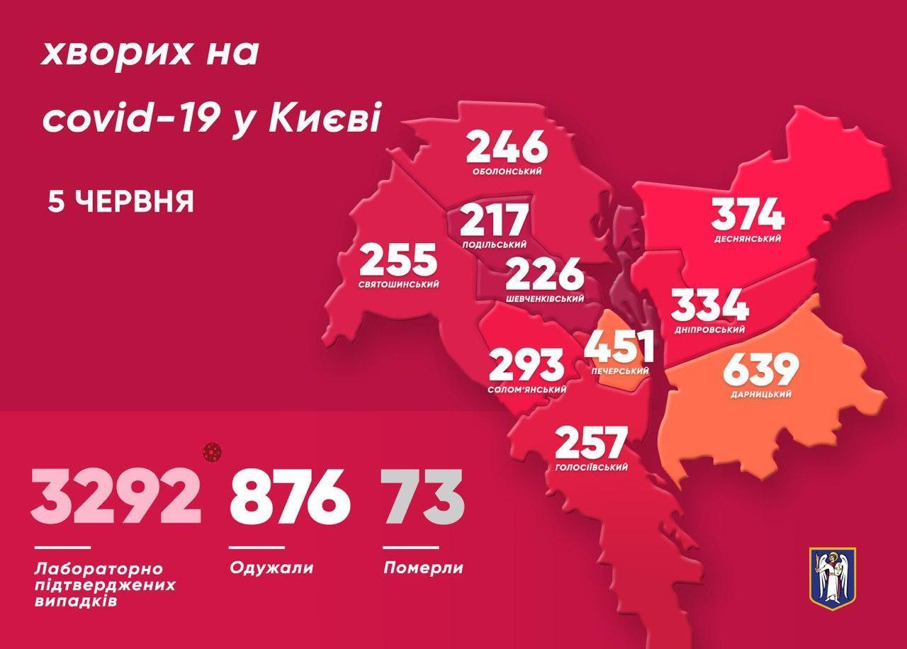 Статистика по коронавирусу в Киеве на 5 июня