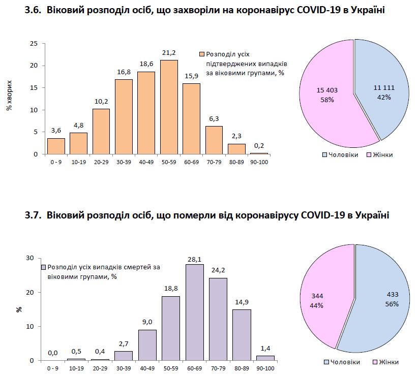 Статистика щодо коронавірусу в Україні