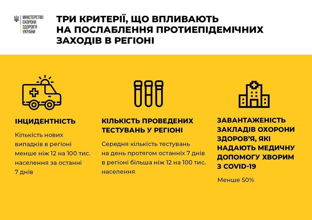 В Україні ще дві області відмовилися від пом'якшення карантину через спалах COVID-19