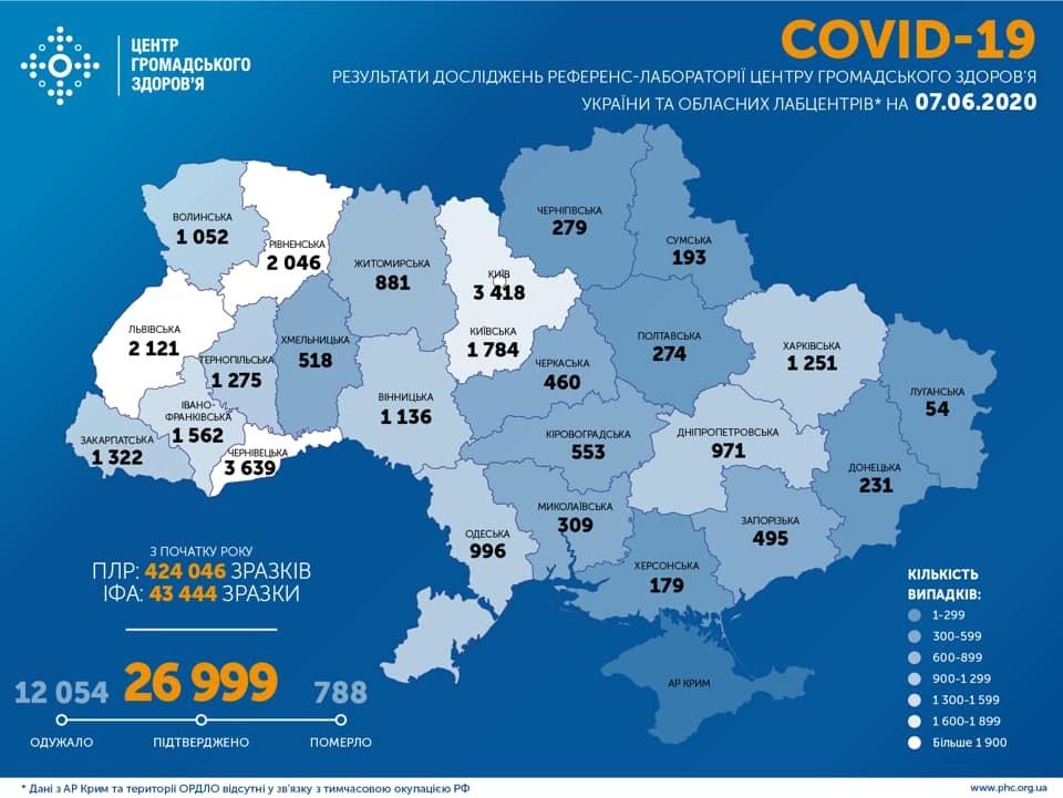 В Україні майже 27 тисяч осіб заразилися COVID-19: статистика МОЗ на 7 червня