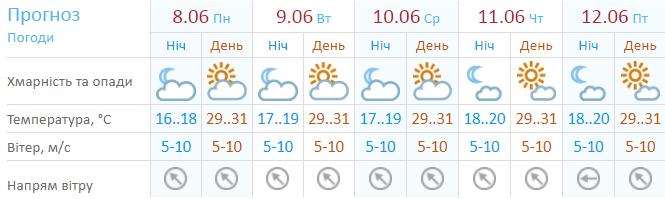 Украину в начале новой недели накроет жара до +32 и грозы: детальный прогноз