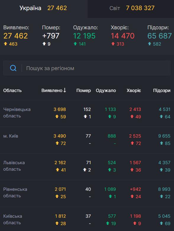 Статистика по заболеваемости COVID-19 в Украине