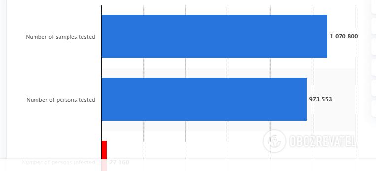 Уровень тестирования в Польше