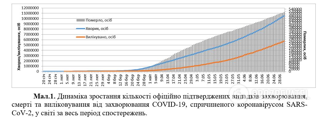 Количество инфицированных COVID-19 стремительно растет: статистика на 1 июля. Постоянно обновляется