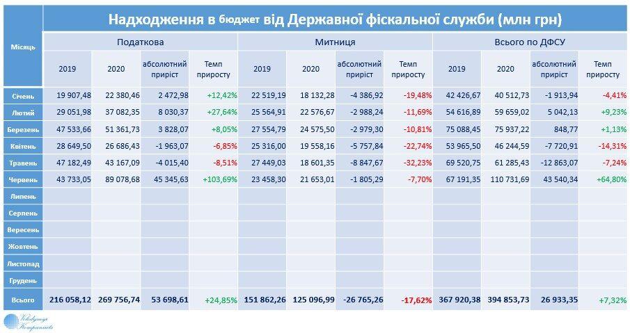 Экономист проанализировал результаты работы экономики Украины за полгода: поступления не выполнены