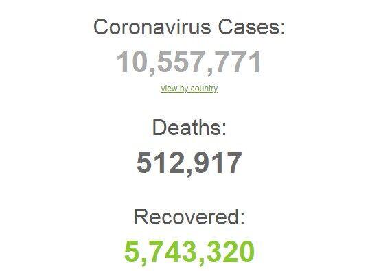 Коронавирусом в мире заразились более 10,5 млн