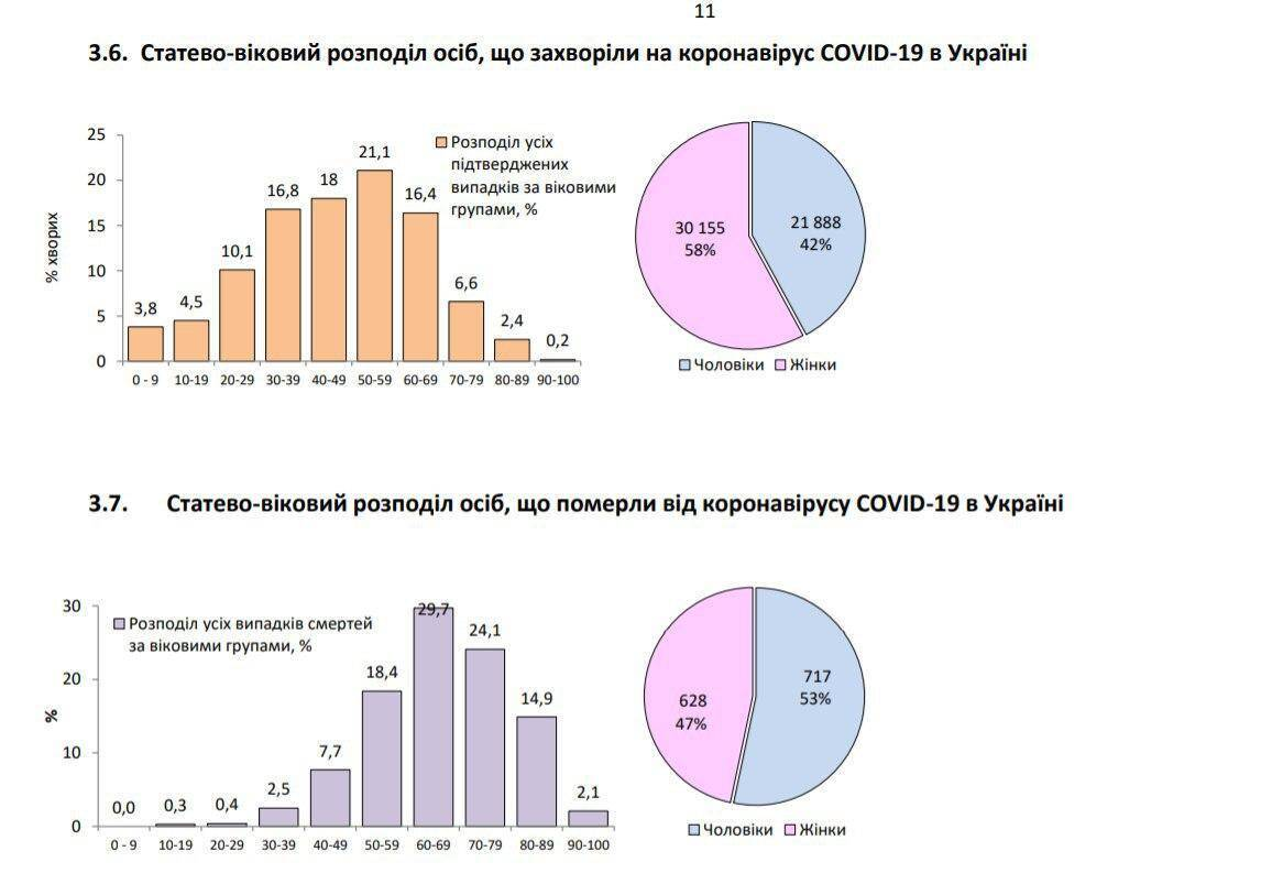 Ситуація з коронавірусом в Україні