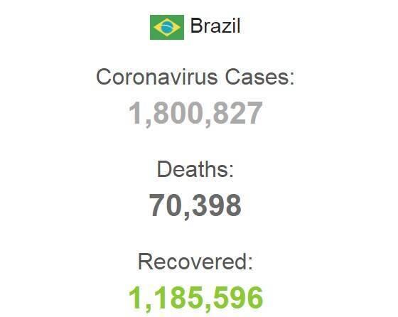 Данные по зараженным коронавирусом в Бразилии