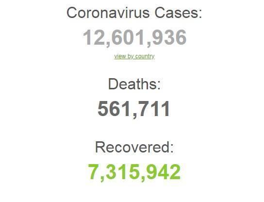 Коронавирусом в мире заразились более 12,6 млн человек