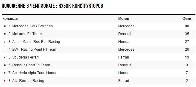 Вперше в історії: в Формулі-1 відбувся унікальний Гран-прі