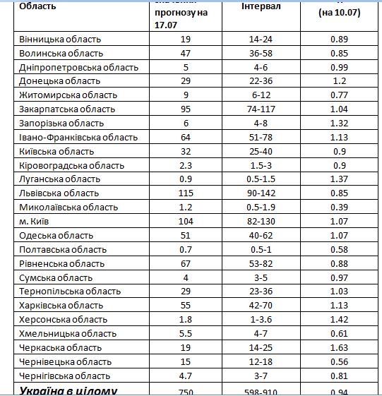 Прогнозні значення нових інфікованих за день для регіонів України та поточна оцінка репродуктивного числа на 10.07.2020 р.