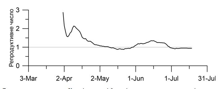 Статистика по Україні за останні 2 тижні демонструє позитивну динаміку