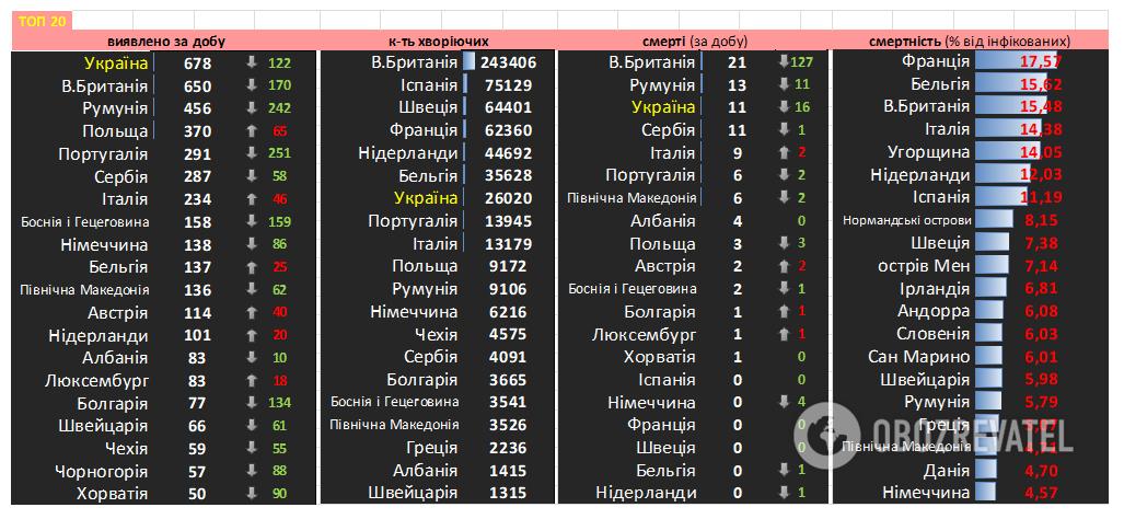 Украина на первом месте по заболеваемости в Европе