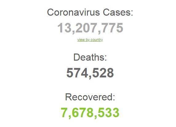 Коронавирусом в мире заразились более 13,2 млн человек