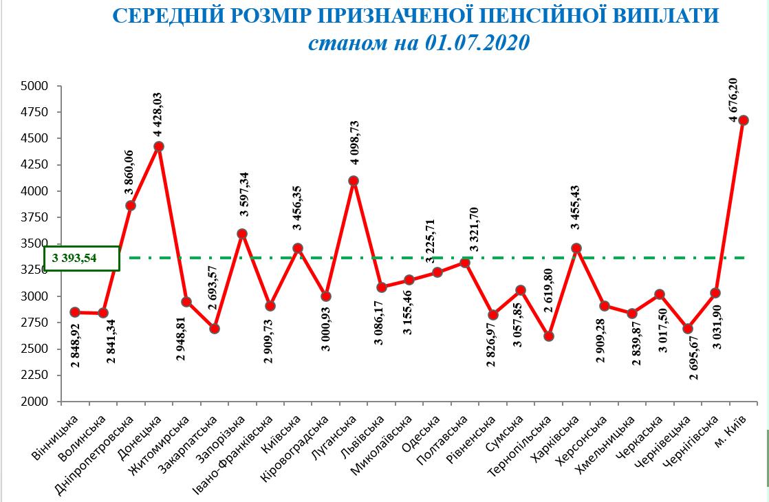 Середній розмір пенсії в областях України