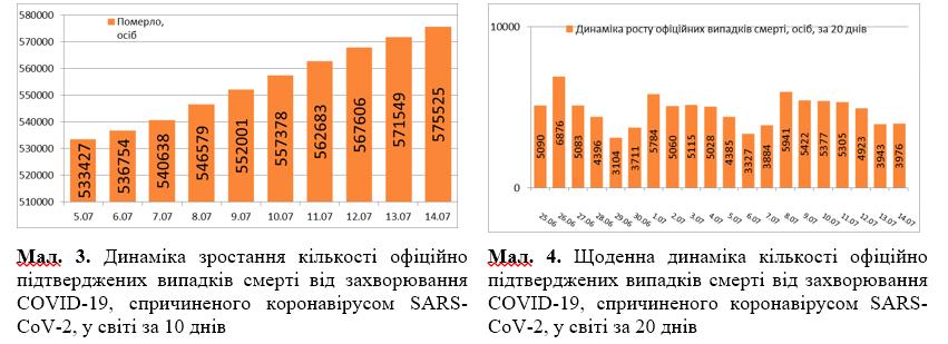 Коронавірусом заразилися приблизно 200 тис. за добу: статистика на 14 липня. Постійно оновлюється