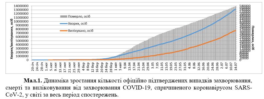 Коронавирусом заразились около 200 тыс. за сутки: статистика на 14 июля. Постоянно обновляется