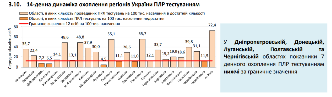 COVID-19 в Украине за сутки заболели более 600 человек: статистика Минздрава на 14 июля
