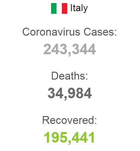 Статистика в Італії.