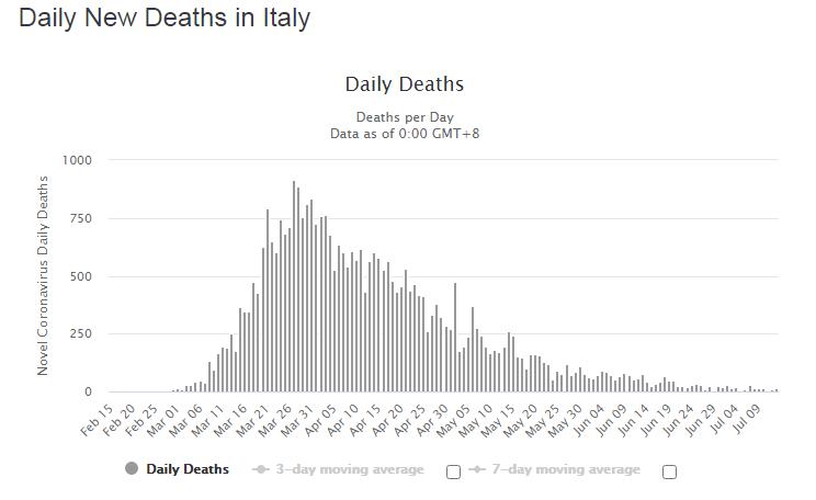 Статистика смертності за добу.