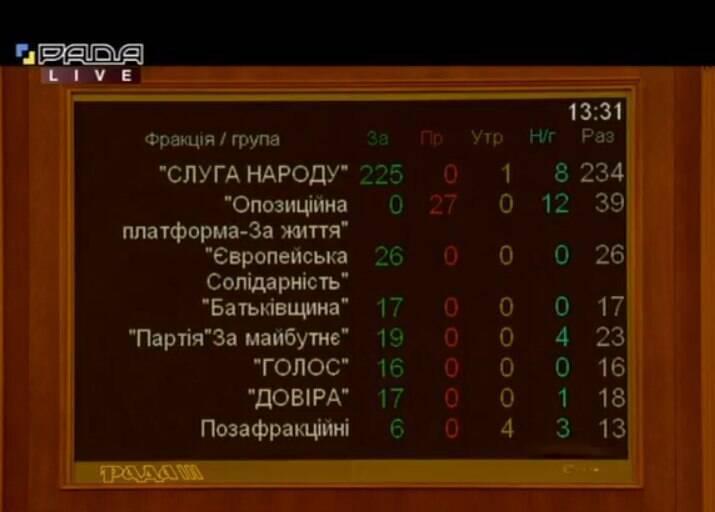 Список проголосовавших депутатов