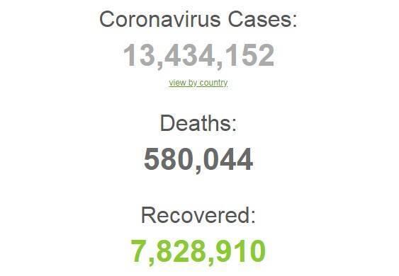 Коронавирусом в мире заразились более 13,4 млн человек