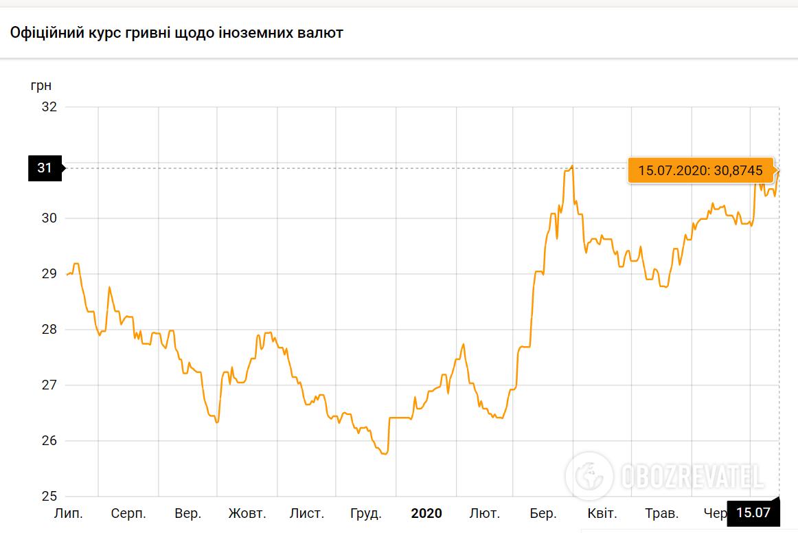 Официальный курс евро