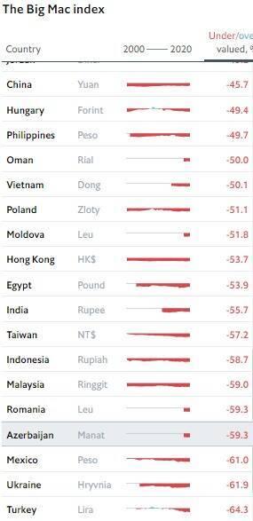 За даними Біг Мак Індекс від Economist курс гривні – 10,33 грн/$
