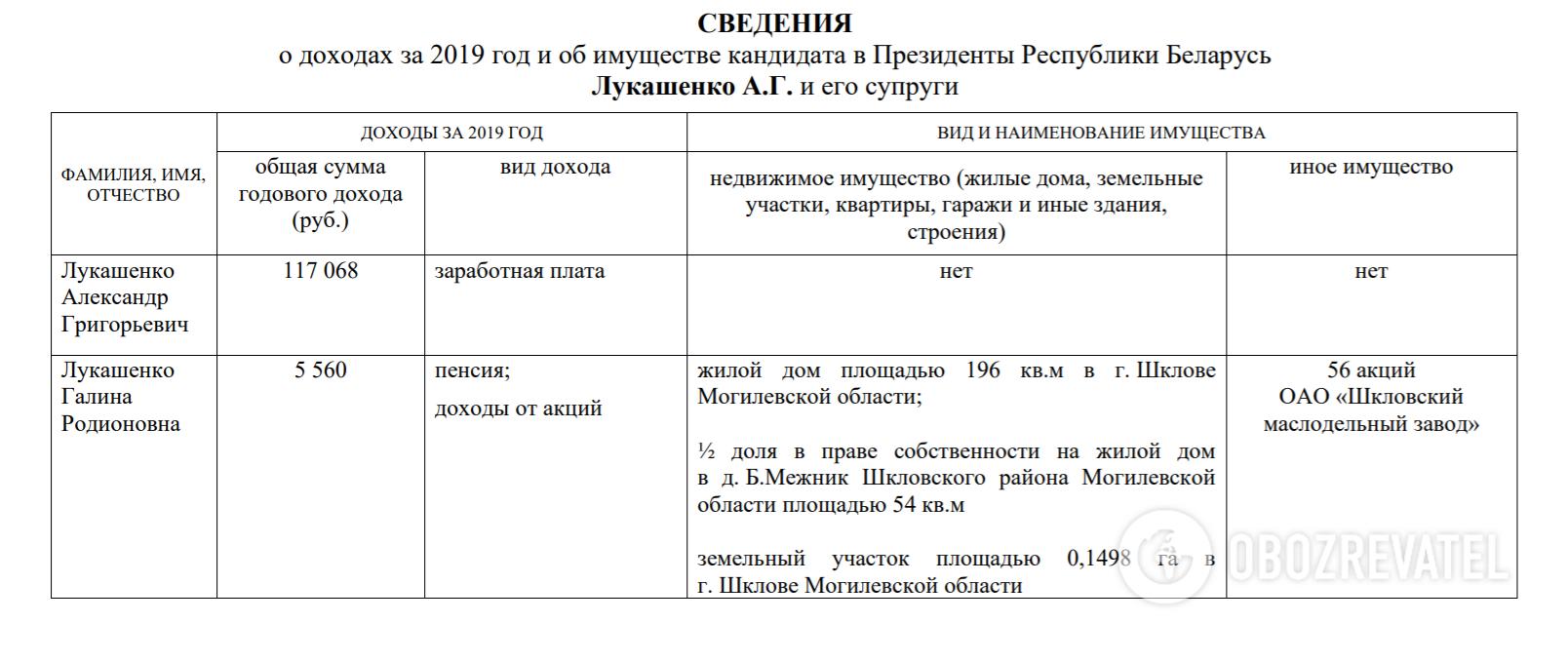 Декларація Лукашенка і його дружини