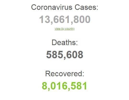 Коронавірусом в світі заразилися більш 13,6 млн осіб.