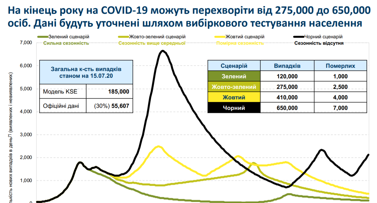 Сценарии заболеваемости коронавирусом в Украине к концу 2020 года